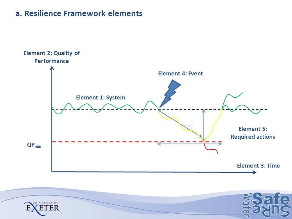a. Resilience Framework elements 6 Element 3: Time Element 2: Quality of Performance Element 1: System Element 4: Event Element 5: Required actions QP