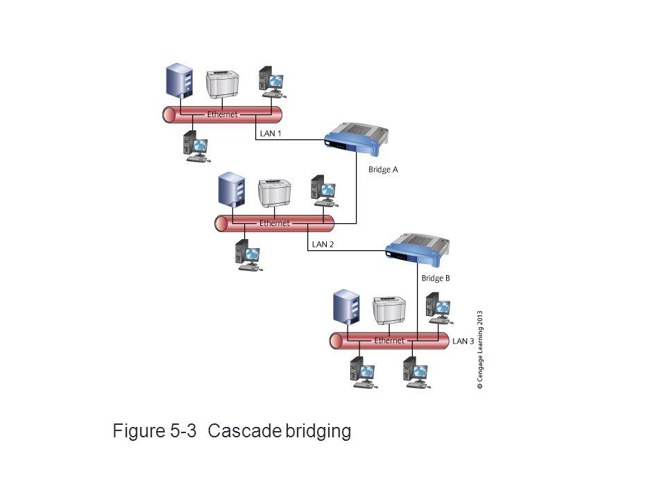 15 Figure 5-3 Cascade bridging