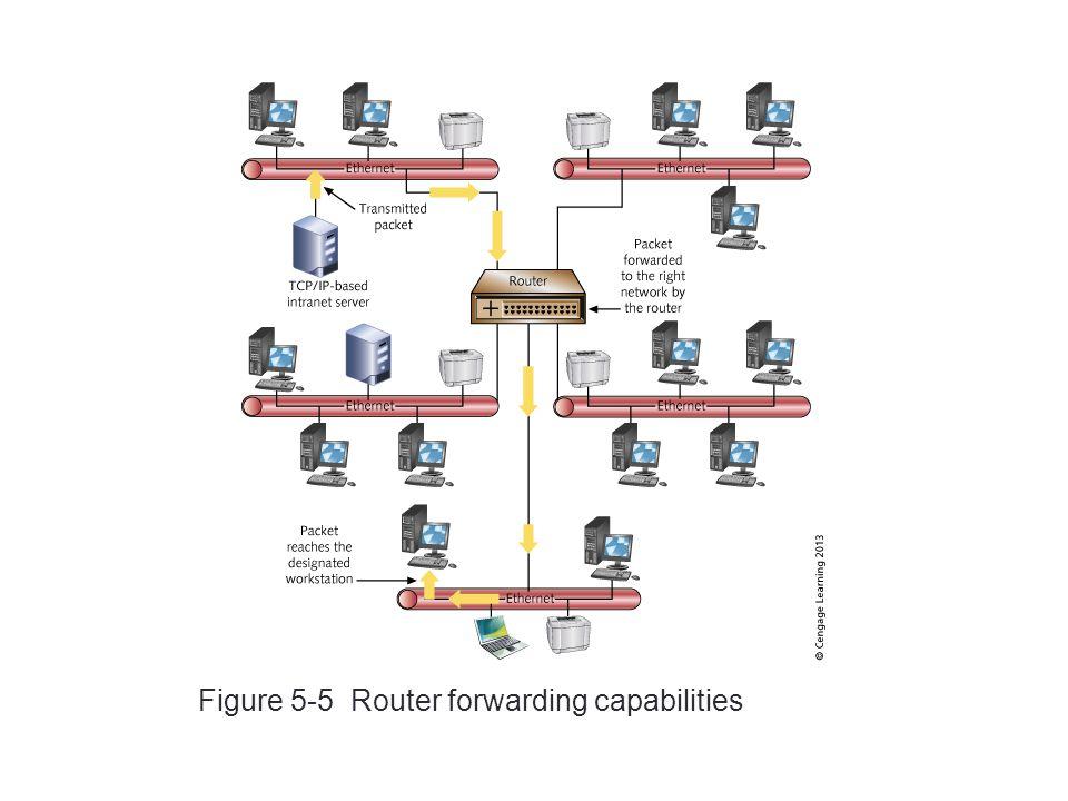 22 Figure 5-5 Router forwarding capabilities