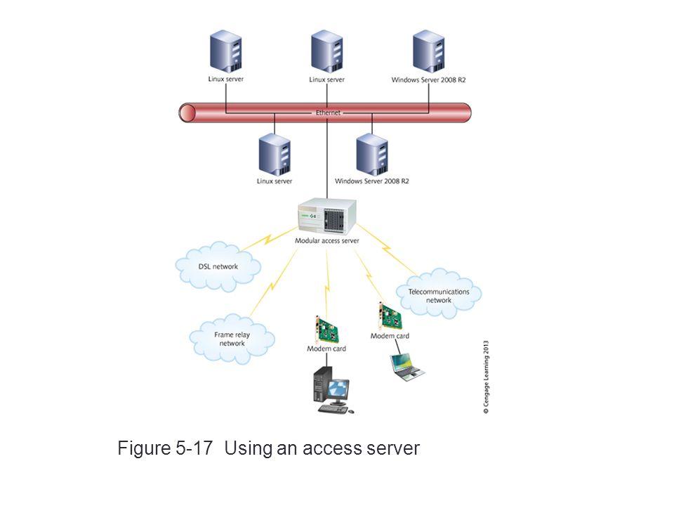 43 Figure 5-17 Using an access server