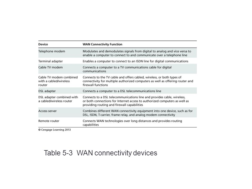 45 Table 5-3 WAN connectivity devices