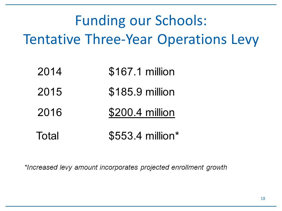 18 Funding our Schools: Tentative Three-Year Operations Levy 2014$167.1 million 2015$185.9 million 2016$200.4 million Total $553.4 million* *Increased levy amount incorporates projected enrollment growth