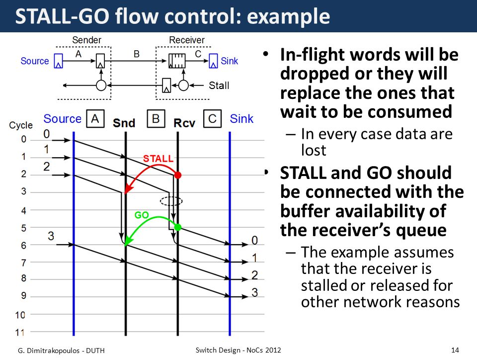 STALL-GO flow control: example Switch Design - NoCs 2012 Stall In-flight words will be dropped or they will replace the ones that wait to be consumed – In every case data are lost STALL and GO should be connected with the buffer availability of the receiver's queue – The example assumes that the receiver is stalled or released for other network reasons G.