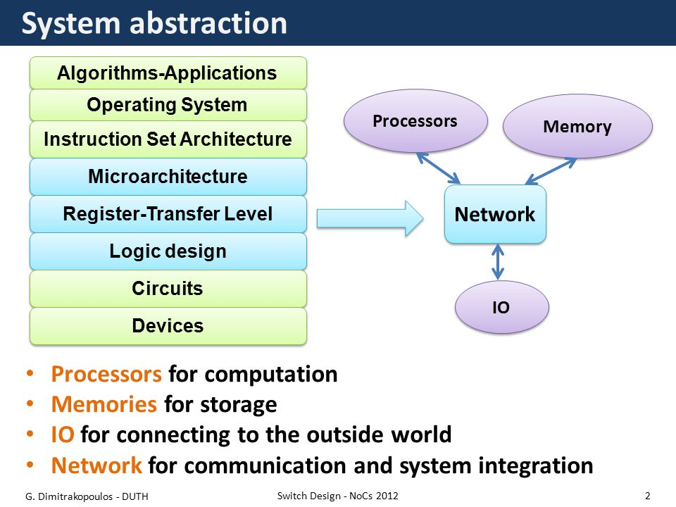 Algorithms-Applications System abstraction Processors for computation Memories for storage IO for connecting to the outside world Network for communication and system integration Switch Design - NoCs 2012 Operating System Instruction Set Architecture Microarchitecture Register-Transfer Level Logic design Circuits Devices Network Processors Memory IO G.