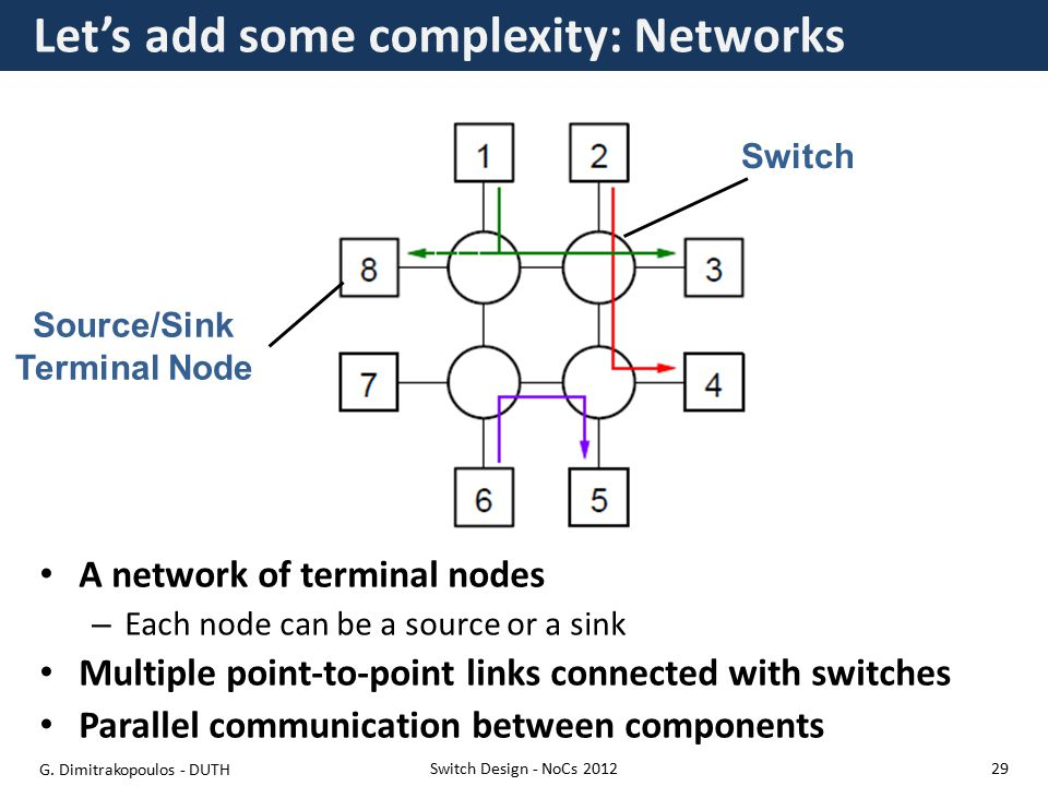 Let's add some complexity: Networks A network of terminal nodes – Each node can be a source or a sink Multiple point-to-point links connected with switches Parallel communication between components Switch Design - NoCs 2012 Source/Sink Terminal Node Switch G.