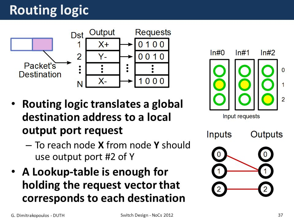 Routing logic Routing logic translates a global destination address to a local output port request – To reach node X from node Y should use output port #2 of Y A Lookup-table is enough for holding the request vector that corresponds to each destination Switch Design - NoCs 2012 G.