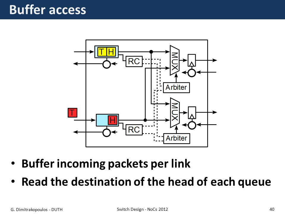 Buffer access Switch Design - NoCs 2012 Buffer incoming packets per link Read the destination of the head of each queue G.