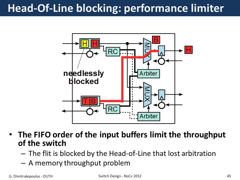 Head-Of-Line blocking: performance limiter Switch Design - NoCs 2012 The FIFO order of the input buffers limit the throughput of the switch – The flit is blocked by the Head-of-Line that lost arbitration – A memory throughput problem G.