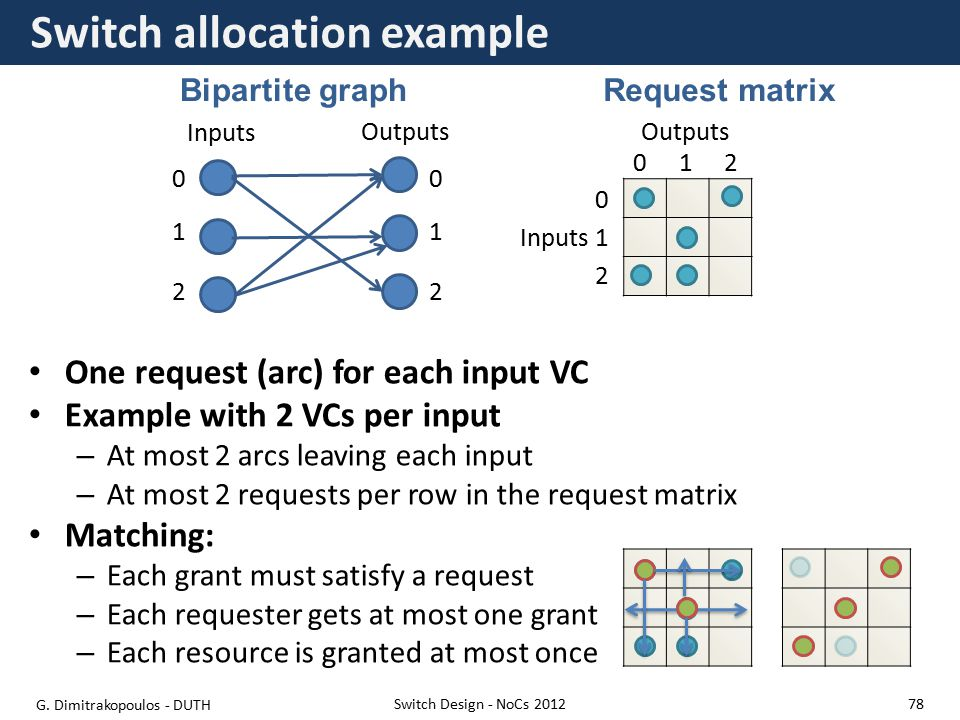 Switch allocation example One request (arc) for each input VC Example with 2 VCs per input – At most 2 arcs leaving each input – At most 2 requests per row in the request matrix Matching: – Each grant must satisfy a request – Each requester gets at most one grant – Each resource is granted at most once Switch Design - NoCs 2012 Inputs Outputs 0 012 2 1Inputs Outputs 0 2 1 0 2 1 Bipartite graphRequest matrix G.