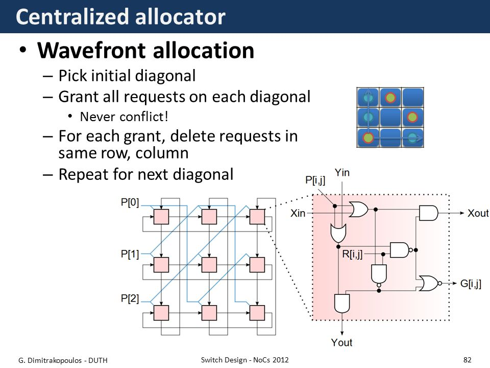 Centralized allocator Wavefront allocation – Pick initial diagonal – Grant all requests on each diagonal Never conflict.