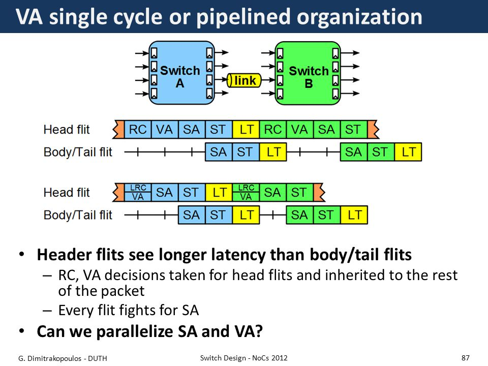 VA single cycle or pipelined organization Header flits see longer latency than body/tail flits – RC, VA decisions taken for head flits and inherited to the rest of the packet – Every flit fights for SA Can we parallelize SA and VA.