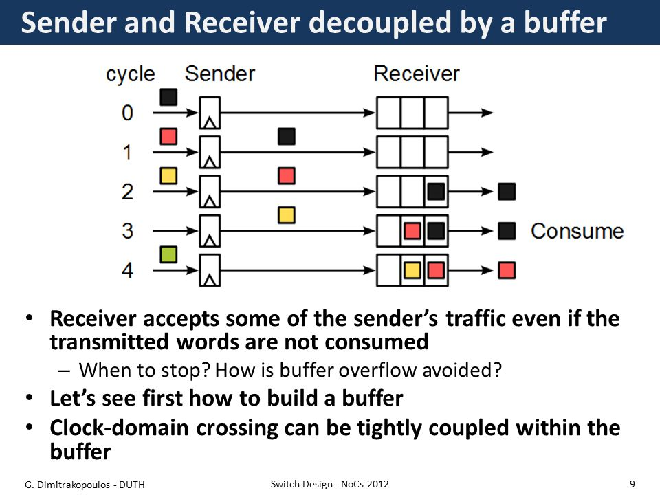 Multiple input-output permutations should be supported Contention should be resolved and non-winning inputs should be handled – Buffered locally – Deflected to the network Separate flow control for each link Each packet needs to know/compute the path to its destination Switch Design - NoCs 2012 Complexity affects the switches G.