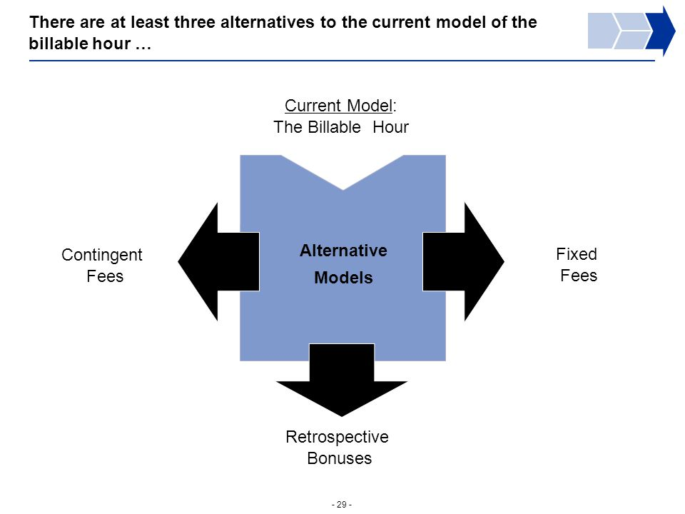 - 29 - There are at least three alternatives to the current model of the billable hour … Alternative Models Fixed Fees Contingent Fees Retrospective Bonuses Current Model: The Billable Hour
