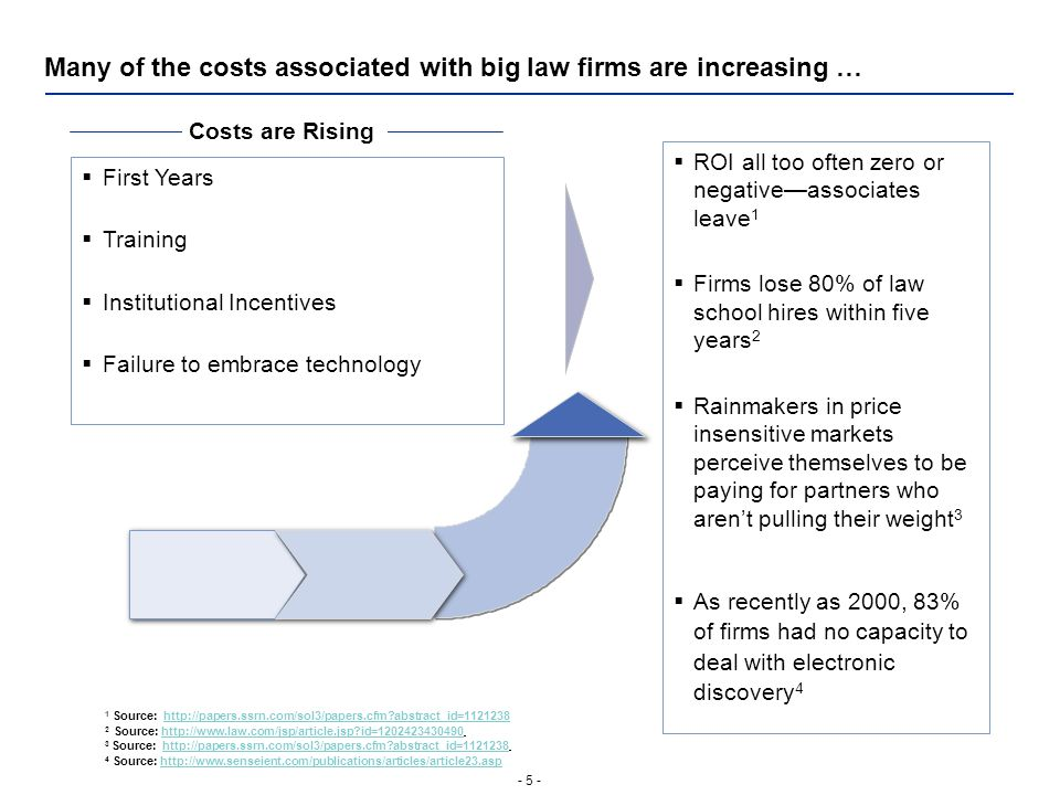 - 5 - Many of the costs associated with big law firms are increasing … Costs are Rising  First Years  Training  Institutional Incentives  Failure to embrace technology  ROI all too often zero or negative—associates leave 1  Firms lose 80% of law school hires within five years 2  Rainmakers in price insensitive markets perceive themselves to be paying for partners who aren't pulling their weight 3  As recently as 2000, 83% of firms had no capacity to deal with electronic discovery 4 1 Source: http://papers.ssrn.com/sol3/papers.cfm abstract_id=1121238http://papers.ssrn.com/sol3/papers.cfm abstract_id=1121238 2 Source: http://www.law.com/jsp/article.jsp id=1202423430490http://www.law.com/jsp/article.jsp id=1202423430490 3 Source: http://papers.ssrn.com/sol3/papers.cfm abstract_id=1121238http://papers.ssrn.com/sol3/papers.cfm abstract_id=1121238 4 Source: http://www.senseient.com/publications/articles/article23.asphttp://www.senseient.com/publications/articles/article23.asp