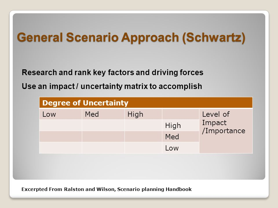 General Scenario Approach (Schwartz) Research and rank key factors and driving forces Use an impact / uncertainty matrix to accomplish Excerpted From Ralston and Wilson, Scenario planning Handbook Degree of Uncertainty LowMedHighLevel of Impact /Importance High Med Low