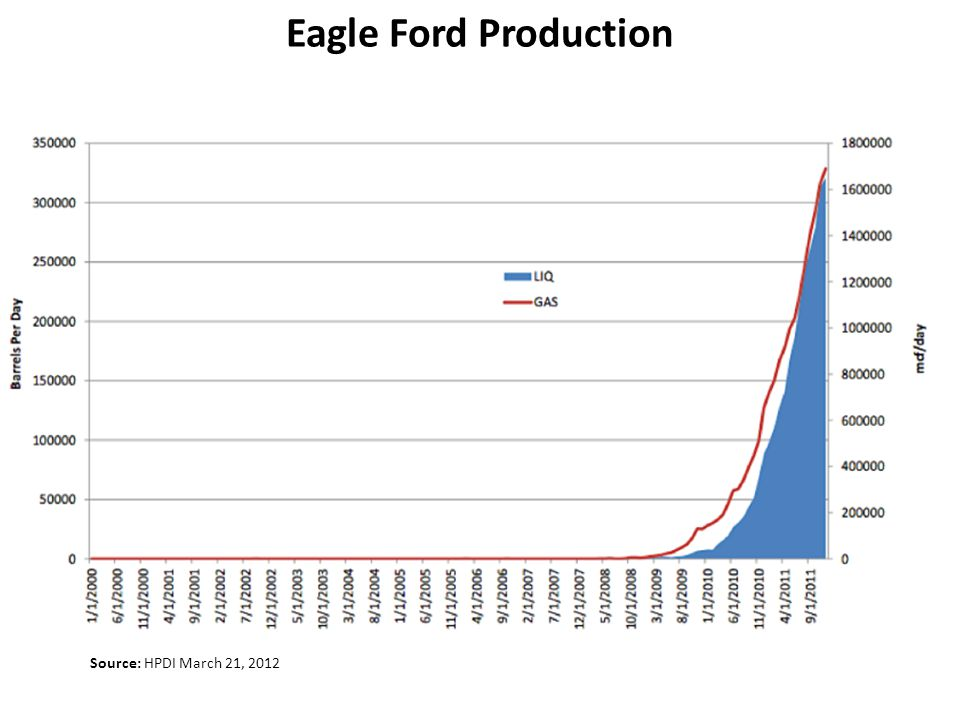 Eagle Ford Production Source: HPDI March 21, 2012