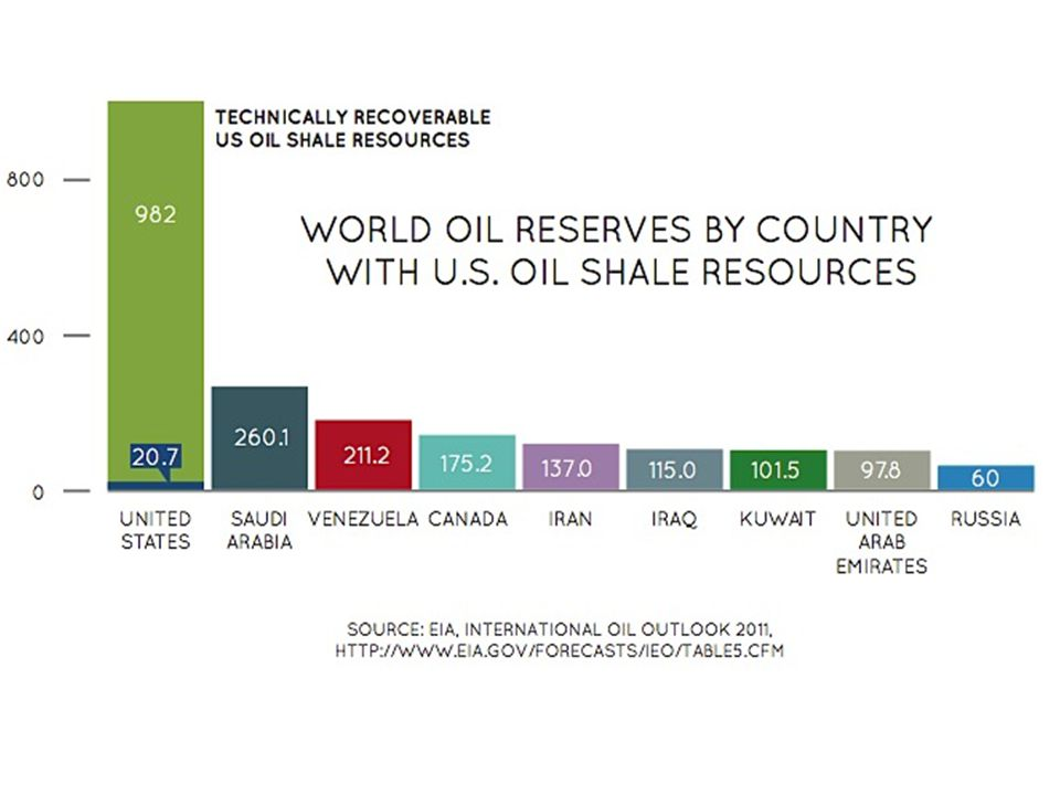 Oil Shale- The U.S. Mother Load