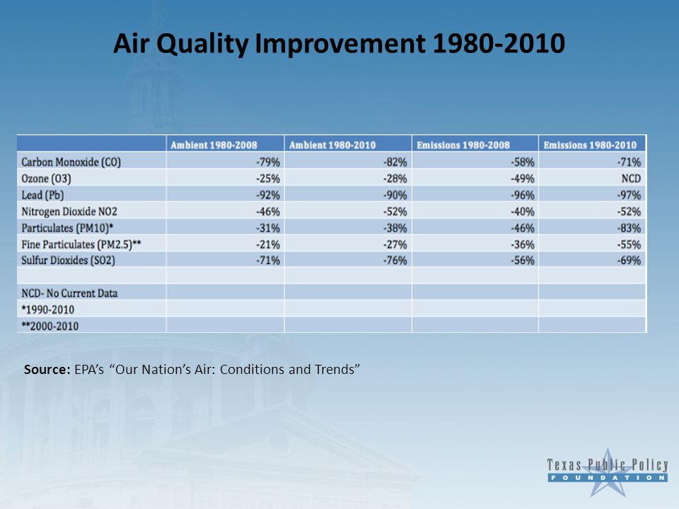 """Air Quality Improvement 1980-2010 Source: EPA's """"Our Nation's Air: Conditions and Trends"""""""