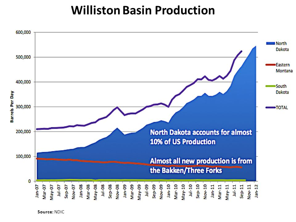 Williston Basin Production Source: NDIC