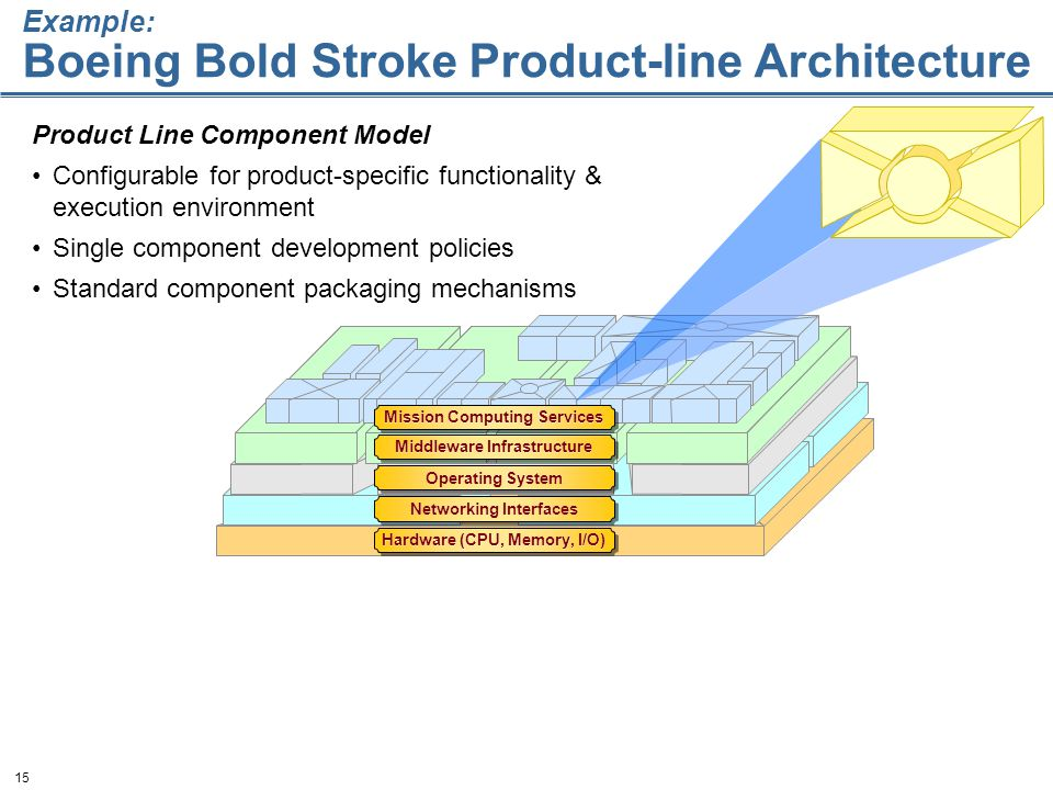 15 Product Line Component Model Configurable for product-specific functionality & execution environment Single component development policies Standard component packaging mechanisms Hardware (CPU, Memory, I/O) Networking Interfaces Operating System Middleware Infrastructure Mission Computing Services Example: Boeing Bold Stroke Product-line Architecture