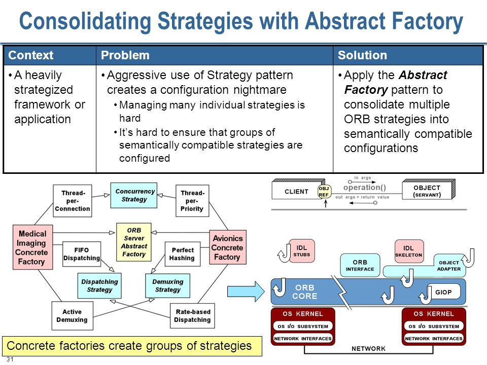 31 Consolidating Strategies with Abstract Factory ContextProblemSolution A heavily strategized framework or application Aggressive use of Strategy pattern creates a configuration nightmare Managing many individual strategies is hard It's hard to ensure that groups of semantically compatible strategies are configured Apply the Abstract Factory pattern to consolidate multiple ORB strategies into semantically compatible configurations Concrete factories create groups of strategies