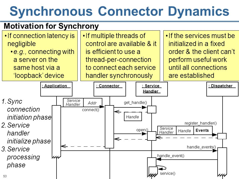 53 Synchronous Connector Dynamics Handle Addr : Application: Connector: Dispatcher: Service Handler handle_events() connect() open() register_handler() handle_event() service() Service Handler Events Service Handler Handle get_handle() Motivation for Synchrony 1.Sync connection initiation phase 2.Service handler initialize phase 3.Service processing phase If the services must be initialized in a fixed order & the client can't perform useful work until all connections are established If connection latency is negligible e.g., connecting with a server on the same host via a 'loopback' device If multiple threads of control are available & it is efficient to use a thread-per-connection to connect each service handler synchronously