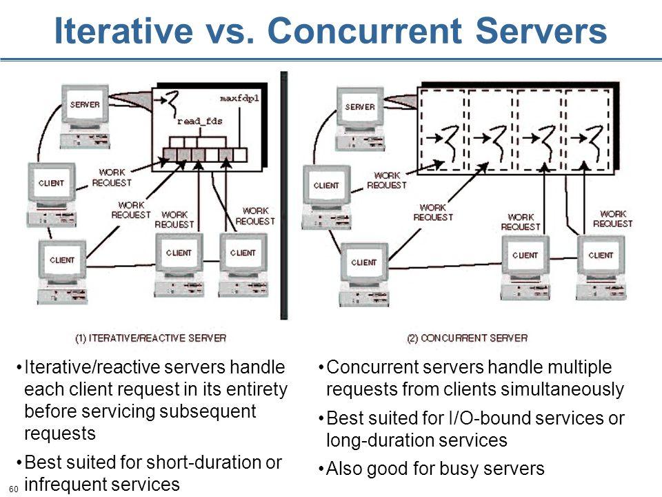 60 Iterative vs.