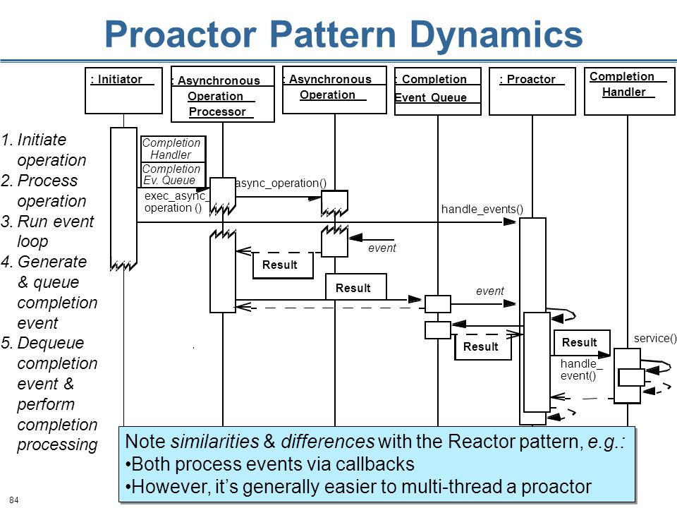 84 Proactor Pattern Dynamics 1.Initiate operation 2.Process operation 3.Run event loop 4.Generate & queue completion event 5.Dequeue completion event & perform completion processing Note similarities & differences with the Reactor pattern, e.g.: Both process events via callbacks However, it's generally easier to multi-thread a proactor Note similarities & differences with the Reactor pattern, e.g.: Both process events via callbacks However, it's generally easier to multi-thread a proactor