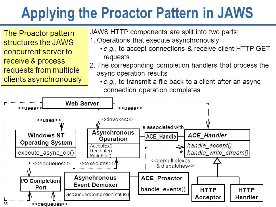 85 Applying the Proactor Pattern in JAWS The Proactor pattern structures the JAWS concurrent server to receive & process requests from multiple clients asynchronously JAWS HTTP components are split into two parts: 1.Operations that execute asynchronously e.g., to accept connections & receive client HTTP GET requests 2.The corresponding completion handlers that process the async operation results e.g., to transmit a file back to a client after an async connection operation completes