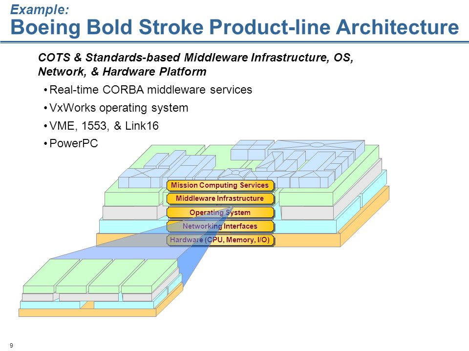 9 Hardware (CPU, Memory, I/O) Networking Interfaces Operating System Middleware Infrastructure Mission Computing Services COTS & Standards-based Middleware Infrastructure, OS, Network, & Hardware Platform Real-time CORBA middleware services VxWorks operating system VME, 1553, & Link16 PowerPC Example: Boeing Bold Stroke Product-line Architecture