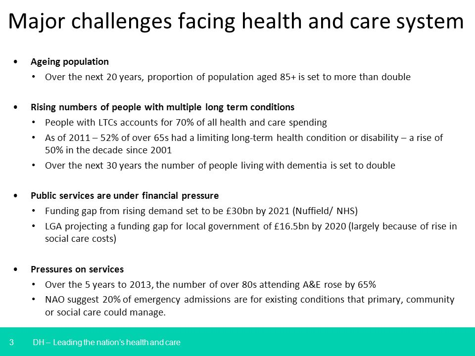 3 Major challenges facing health and care system Ageing population Over the next 20 years, proportion of population aged 85+ is set to more than doubl