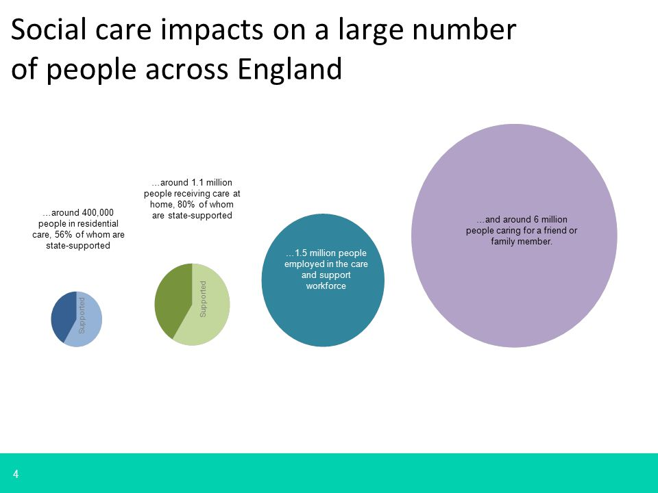 4 Supported …and around 6 million people caring for a friend or family member. …around 400,000 people in residential care, 56% of whom are state-suppo