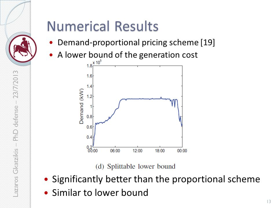 Lazaros Gkatzikis – PhD defense – 23/7/2013 Numerical Results Significantly better than the proportional scheme Similar to lower bound Proposed pricing Demand-proportional pricing scheme [19] A lower bound of the generation cost 13
