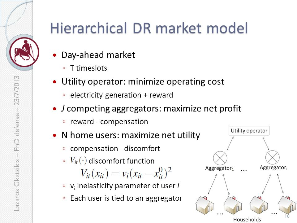 Lazaros Gkatzikis – PhD defense – 23/7/2013 Day-ahead market ◦ T timeslots Utility operator: minimize operating cost ◦ electricity generation + reward J competing aggregators: maximize net profit ◦ reward - compensation N home users: maximize net utility ◦ compensation - discomfort ◦ discomfort function ◦ v i inelasticity parameter of user i ◦ Each user is tied to an aggregator Hierarchical DR market model 18