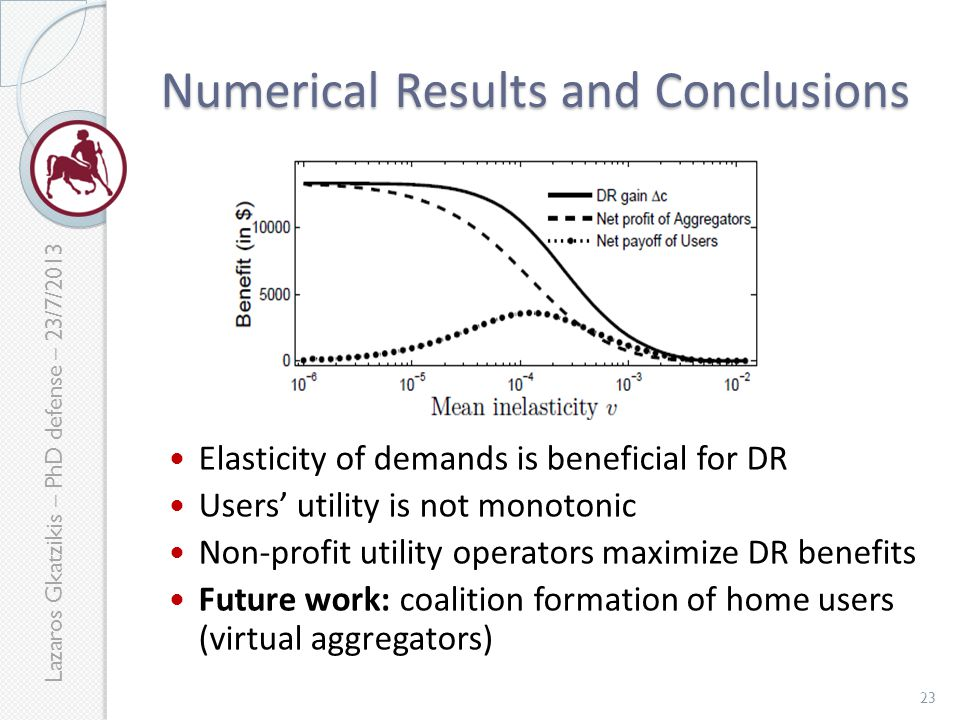 Lazaros Gkatzikis – PhD defense – 23/7/2013 Numerical Results and Conclusions Elasticity of demands is beneficial for DR Users' utility is not monotonic Non-profit utility operators maximize DR benefits Future work: coalition formation of home users (virtual aggregators) 23