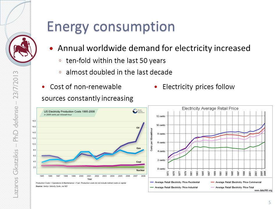 Lazaros Gkatzikis – PhD defense – 23/7/2013 Energy consumption Annual worldwide demand for electricity increased ◦ ten-fold within the last 50 years ◦ almost doubled in the last decade 5 Cost of non-renewable sources constantly increasing Electricity prices follow