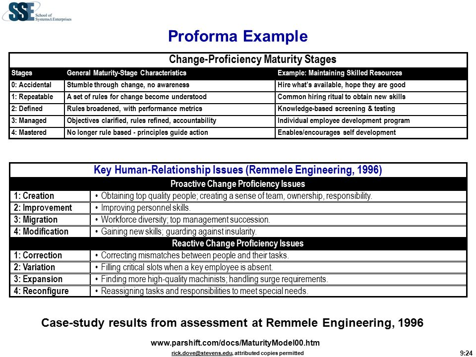9:24 rick.dove@stevens.edurick.dove@stevens.edu, attributed copies permitted Proforma Example Proactive Change Proficiency Issues Reactive Change Proficiency Issues Obtaining top quality people; creating a sense of team, ownership, responsibility.