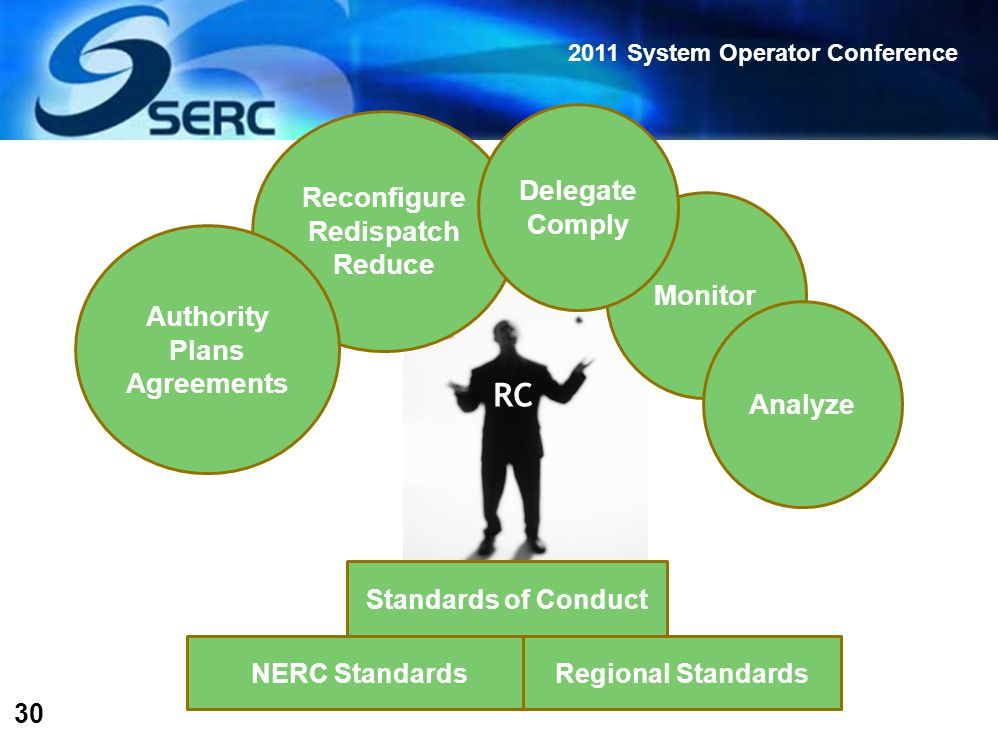 2011 System Operator Conference 30 Reconfigure Redispatch Reduce Standards of Conduct NERC StandardsRegional Standards RC Authority Plans Agreements Monitor Analyze Delegate Comply
