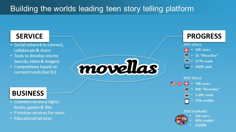 Building the worlds leading teen story telling platform Social network to connect, collaborate & share Tools to develop stories (words, video & images) Competitions based on current trends (fan fic) SERVICE BUSINESS Commercial story rights - books, games & film Premium services for users Educational services PROGRESS 2011 (Dec): 10K users 5K Movellas 277K reads 100% web 2012 (Dec): 70K users 40K Movellas 2.6M reads 75% mobile 2014 (outlook): 1M users 90% mobile $100M