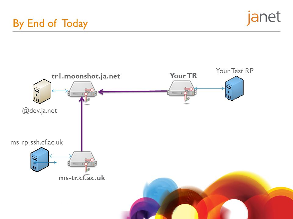 By End of Today @dev.ja.net tr1.moonshot.ja.net ms-tr.cf.ac.uk ms-rp-ssh.cf.ac.uk Your TR Your Test RP