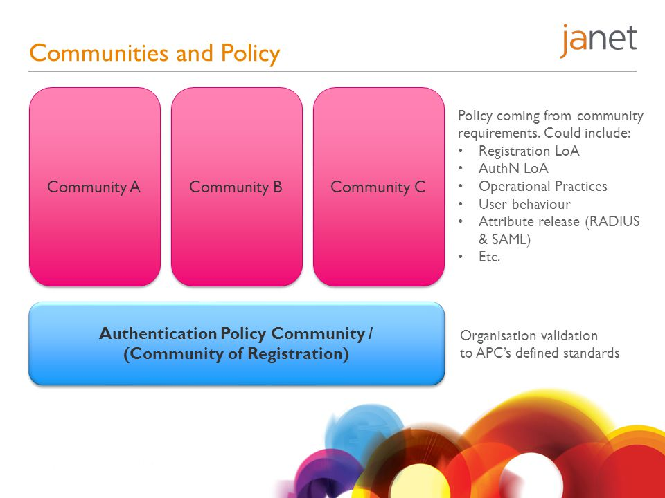 Communities and Policy Authentication Policy Community / (Community of Registration) Authentication Policy Community / (Community of Registration) Community A Community B Community C Organisation validation to APC's defined standards Policy coming from community requirements.