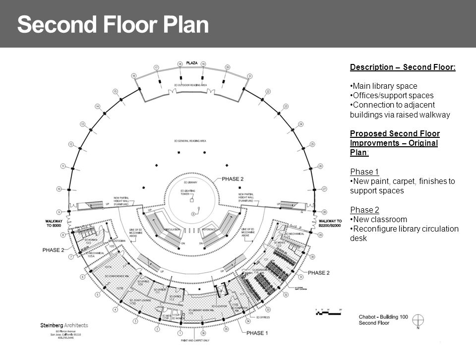 Second Floor Plan Description – Second Floor: Main library space Offices/support spaces Connection to adjacent buildings via raised walkway Proposed Second Floor Improvments – Original Plan: Phase 1 New paint, carpet, finishes to support spaces Phase 2 New classroom Reconfigure library circulation desk