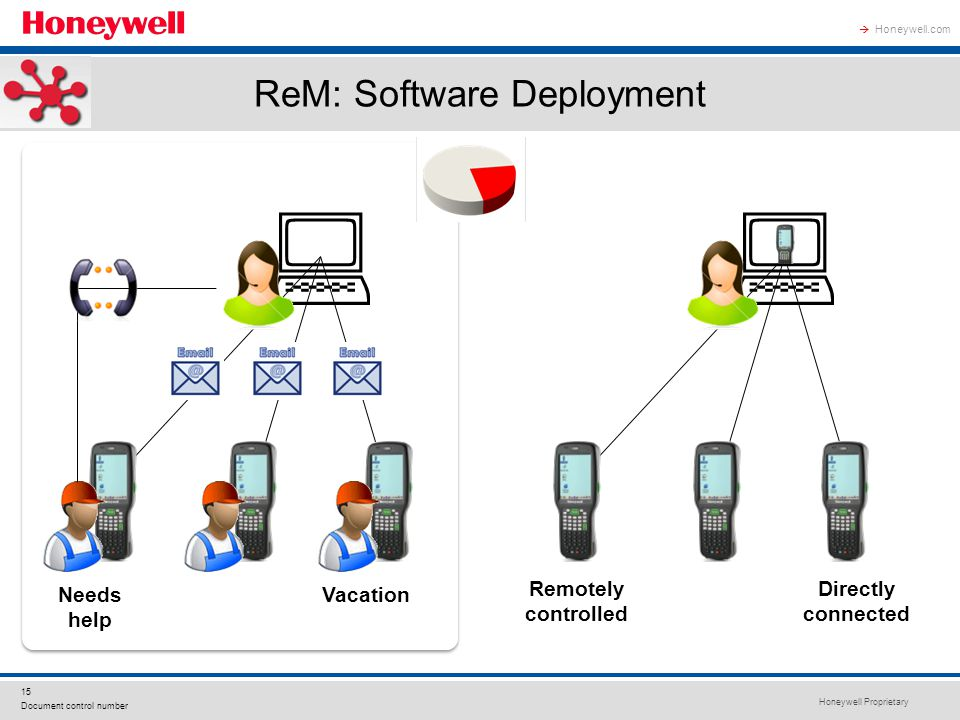 Honeywell Proprietary 15 Document control number Honeywell.com  ReM: Software Deployment Vacation  Needs help  Remotely controlled Directly connected