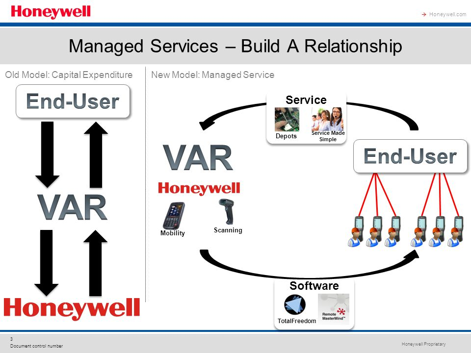 Honeywell Proprietary 3 Document control number Honeywell.com  Managed Services – Build A Relationship Scanning Software TotalFreedom Old Model: Capital ExpenditureNew Model: Managed Service Mobility Service Depots Service Made Simple