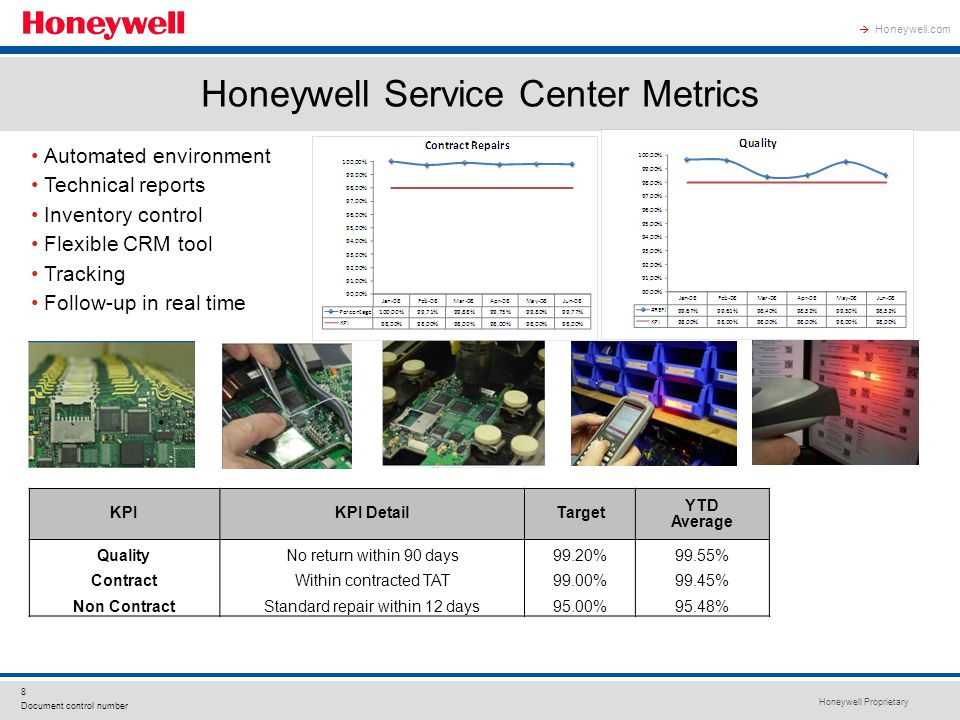 Honeywell Proprietary 8 Document control number Honeywell.com  BL KPIKPI DetailTarget YTD Average QualityNo return within 90 days99.20%99.55% ContractWithin contracted TAT99.00%99.45% Non ContractStandard repair within 12 days95.00%95.48% Automated environment Technical reports Inventory control Flexible CRM tool Tracking Follow-up in real time Honeywell Service Center Metrics