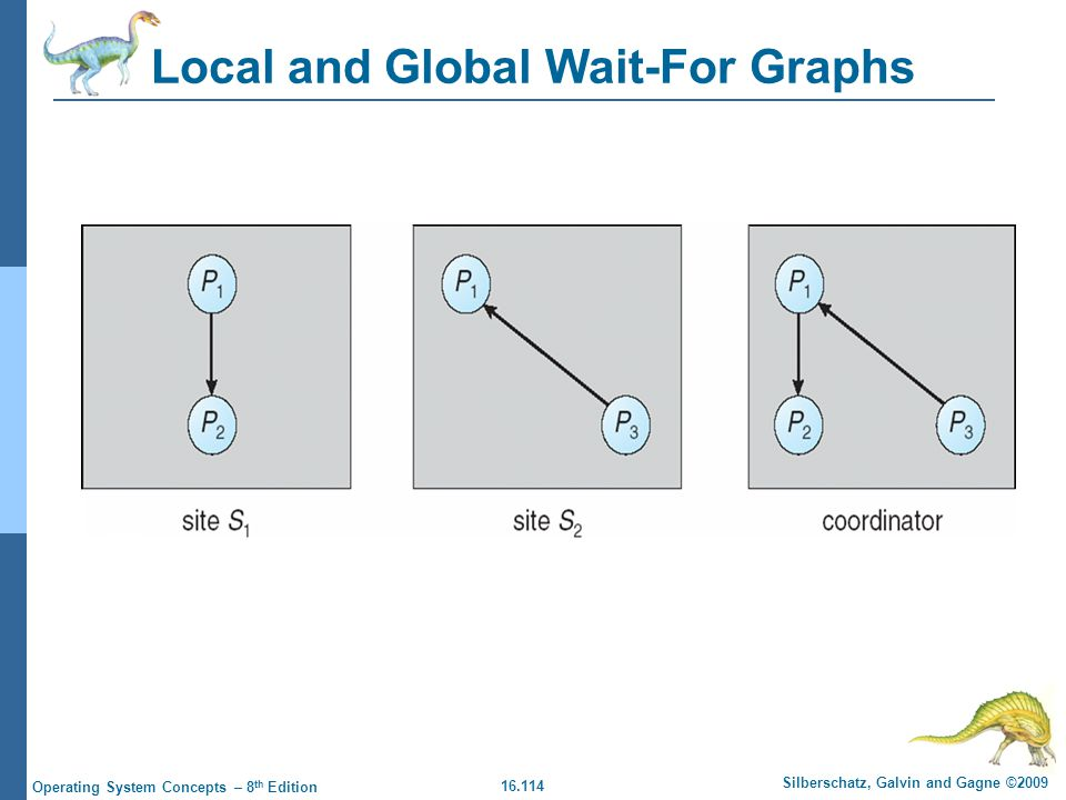16.114 Silberschatz, Galvin and Gagne ©2009 Operating System Concepts – 8 th Edition Local and Global Wait-For Graphs