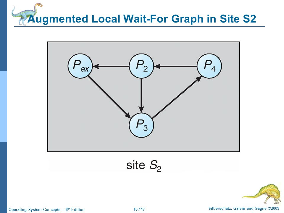 16.117 Silberschatz, Galvin and Gagne ©2009 Operating System Concepts – 8 th Edition Augmented Local Wait-For Graph in Site S2