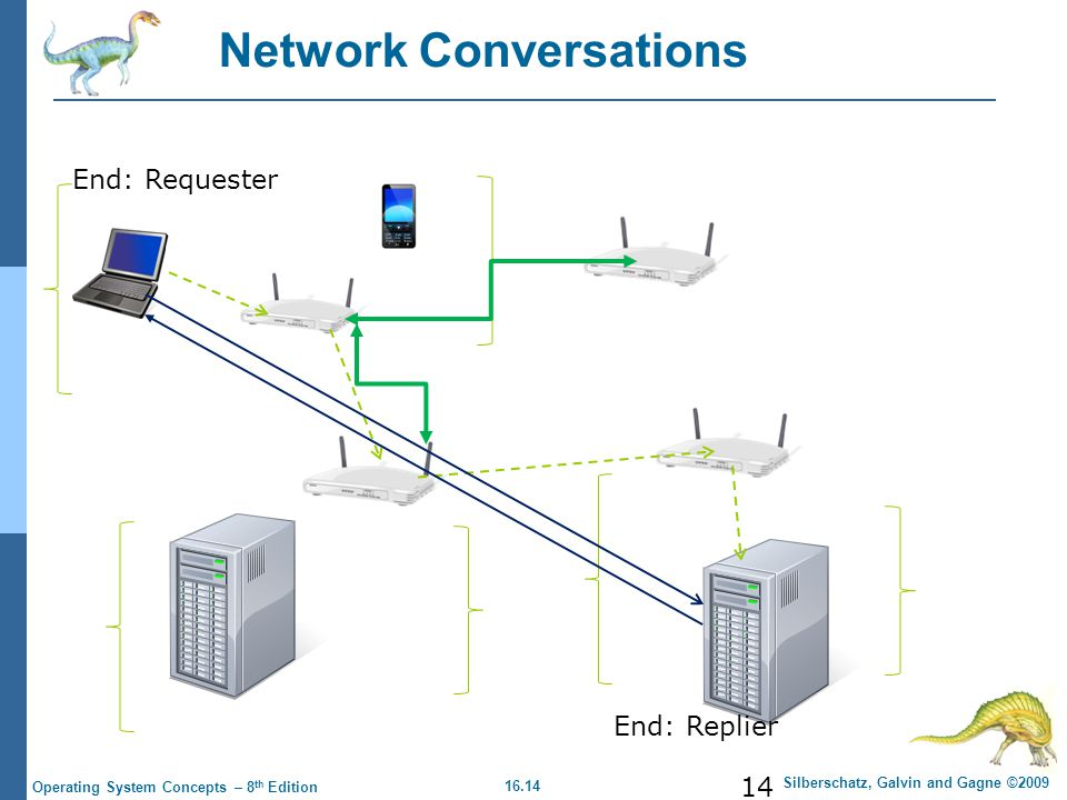 16.14 Silberschatz, Galvin and Gagne ©2009 Operating System Concepts – 8 th Edition Network Conversations 14 End: Requester End: Replier