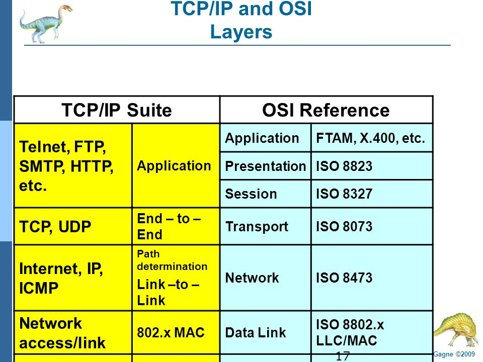 16.17 Silberschatz, Galvin and Gagne ©2009 Operating System Concepts – 8 th Edition TCP/IP and OSI Layers TCP/IP SuiteOSI Reference Telnet, FTP, SMTP,