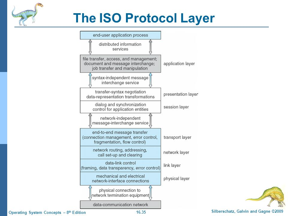 16.35 Silberschatz, Galvin and Gagne ©2009 Operating System Concepts – 8 th Edition The ISO Protocol Layer